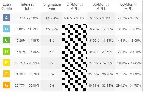 LendingClub Rates breakdown