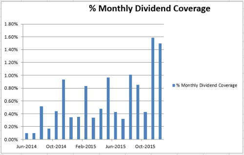 2015 dividend overview